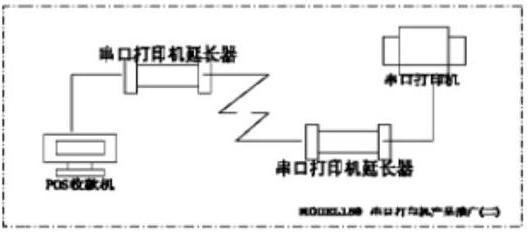 ∷^串口数据通讯_联网专家^串口通信物理隔离,网络卡